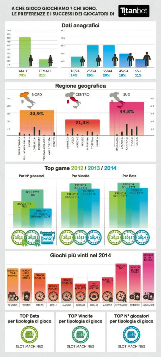 titanbet infographica